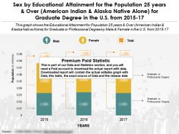 Educational Attainment By Sex 25 Years And Over Alaska Native Alone For Graduate Degree In US From 2015-2017