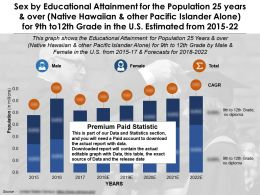 Educational Attainment By Sex  25 Years And Over Other Pacific Islander Alone For 9th To12th Grade US 2015-22