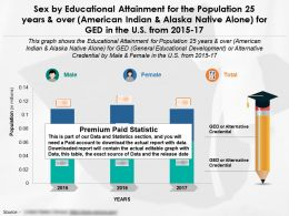Educational Attainment By Sex For 25 Years And Over American Indian Alone For Ged In US 2015-2017
