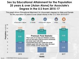 educational_attainment_by_sex_for_25_years_and_over_asian_alone_for_associates_degree_in_us_from_2015-2017_Slide01