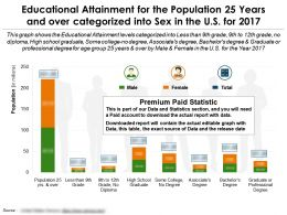 Educational Attainment By Sex For 25 Years And Over In The US For 2017