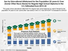 Educational Attainment By Sex For 25 Years And Over Some Other Race Alone Regular High School Diploma US 2015-22
