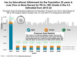 Educational Attainment By Sex For 25 Years And Over Two Or More Races For 9th To 12th Grade US 2015-22