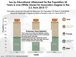 Educational Attainment By Sex For 25 Years And Over White Alone For Associates Degree In US From 2015-2017