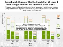 Educational Attainment By Sex For 65 Years And Over In The US From 2015-2017