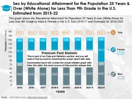 Educational Attainment By Sex For Population 25 Years And Over White Alone For Less Than 9th Grade US 2015-22