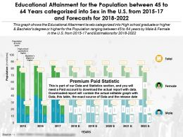 Educational Attainment By Sex For The Population 45 To 64 Years Categorized In The US From 2015-2022