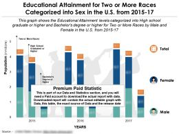 Educational Attainment By Sex For Two Or More Races In The US From 2015-2017