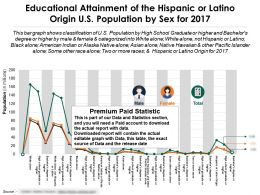 Educational Attainment By Sex Of The Hispanic Or Latino Origin US Population For 2017