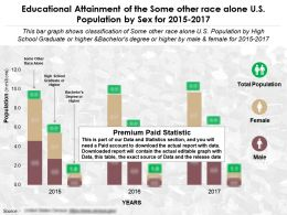 Educational Attainment By Sex Of The Some Other Race Alone US Population From 2015-2017