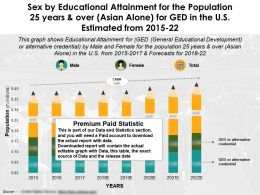 Educational Attainment For 25 Years And Over Asian Alone For Ged In US 2015-22