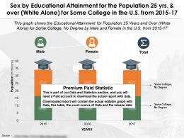 Educational Attainment For 25 Years And Over By Sex For Some College US 2015-2017