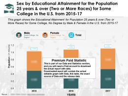 Educational Attainment For 25 Years And Over By Sex Two Or More Races Some College US 15-17