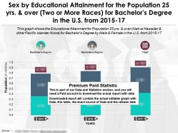 Educational Attainment For 25 Years And Over Two Or More Races Bachelors Degree By Sex US 2015-17