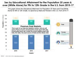educational_attainment_for_25_years_and_over_white_alone_by_sex_for_9th_to_12th_grade_in_us_2015-17_Slide01