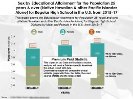 Educational Attainment For 25 Years Over Other Pacific Islander Alone Regular High School US By Sex 2015-17