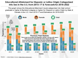 Educational Attainment For Hispanic Or Latino Origin Categorized Into Sex In The US From 2015-2022
