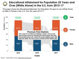 Educational Attainment For Population 25 Years And Over White Alone In The US From 2015-17