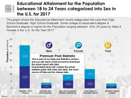 Educational Attainment For Population Between 18 To 24 Years Categorized Into Sex US For 2017