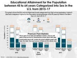 Educational Attainment For Population Between 45 To 64 Years Categorized Into Sex US 2015-17
