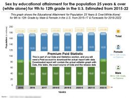 Educational Attainment For The Population 25 Years And Over White Alone For 9th 12th Grade In The Us 2015-2022