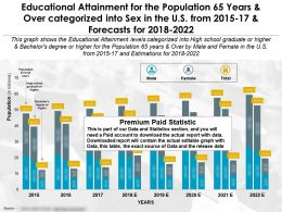 Educational Attainment For The Population 65 Years And Over Categorized Into Sex In The US From 2015-2022