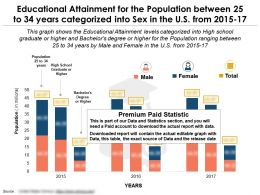 educational_attainment_for_the_population_between_25_to_34_years_categorized_into_sex_in_the_us_from_2015-17_Slide01
