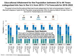 Educational Attainment For The Population Between 35 To 44 Years Categorized Into Sex In The US From 2015-2022