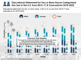 Educational Attainment For Two Or More Races Categorized Into Sex In The US From 2015-2022