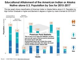 Educational Attainment Of American Indian Or Alaska Native Alone US Population By Sex For 2015-2017