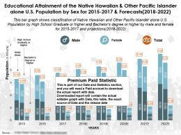 Educational Attainment Of Native Hawaiian And Other Pacific Islander Alone US Population By Sex For 2015-2022