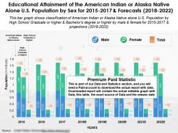 Educational Attainment Of The American Indian Or Alaska Native Alone US Population By Sex For 2015-2022