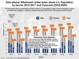 Educational Attainment Of The Asian Alone US Population By Sex For 2015-2022