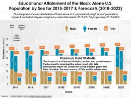 Educational Attainment Of The Black Alone US Population By Sex For 2015-2022