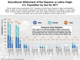 Educational Attainment Of The Hispanic Or Latino Origin US Population By Sex For 2017