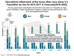 Educational Attainment Of The Some Other Race Alone US Population By Sex For 2015-2022