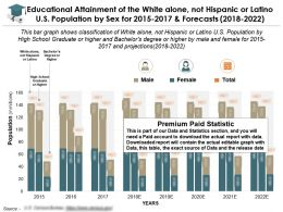Educational Attainment Of The White Alone Not Hispanic Or Latino US Population By Sex For 2015-2022