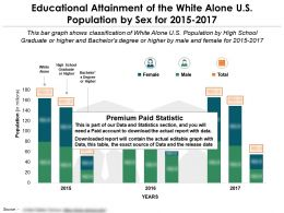 Educational Attainment Of The White Alone US Population By Sex For 2015-2017