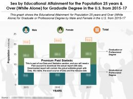 Educational Competence By Sex For 25 Years And Over White Alone For Graduate Degree In The US From 2015-2017