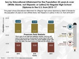 Educational Completion By Sex For 25 Years Over White Alone Not Hispanic For High School Diploma US 2015-2017