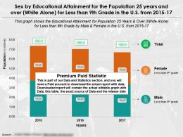 Educational Fulfilment By Sex For 25 Years And Over White Alone For Less Than 9th Grade In The US From 2015-2017