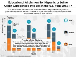 Educational Fulfilment By Sex For Hispanic Or Latino Origin In The US From Years 2015-17