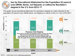 Educational Fulfilment For 25 Years Over White Alone Not Latino For Bachelors Degree In US 2015-17