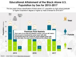 Educational Fulfilment Of The Black Alone US Population By Sex From The Years 2015-2017