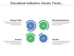 Educational Institutions Industry Trends Technological Changes Clinical Performance