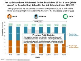 Educational Proficiency By Sex For 25 Years Over White Alone For Regular High School In The US From 2015-2022
