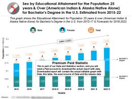 Educational Proficiency For 25 Years And Over Alaska Native Alone For Bachelors Degree In US 2015-2022