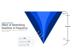 Effect Of Advertising Overtime In Frequency