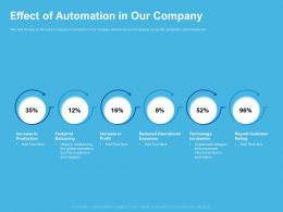 Effect Of Automation In Our Company Footprint Balancing Ppt Example 2015
