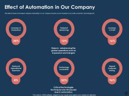 Effect Of Automation In Our Company Mergers M768 Ppt Powerpoint Presentation Pictures Elements